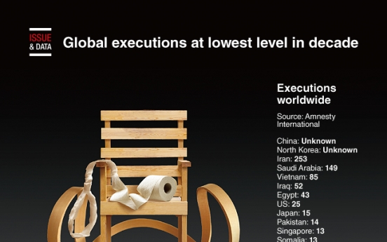 [Graphic News] Global executions at lowest level in decade