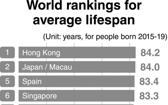 [News Focus] Korea overtakes 20 countries in life expectancy for 20 years