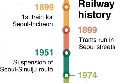 [News Focus] Trains run for 120 years - from Noryangjin to KTX era
