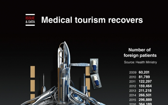 [Graphic News] Medical tourism recovers