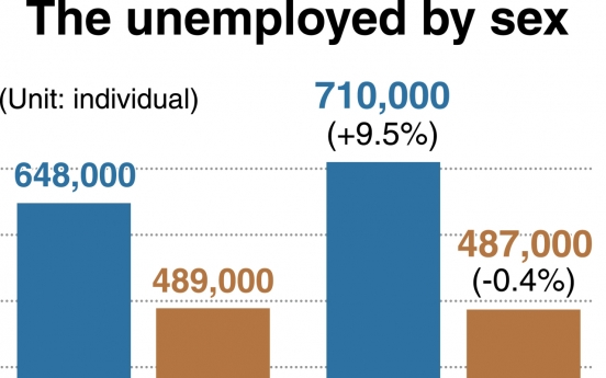 [News Focus] Number of jobless men grows by 62,000 in 2 years