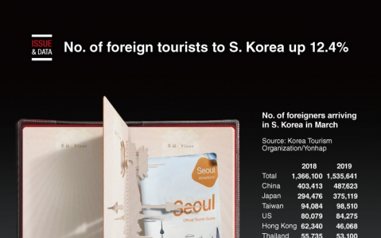 [Graphic News] No. of foreign tourists to S. Korea up 12.4%