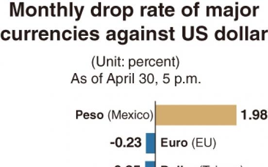 Korean won performs worst among major currencies against US dollar