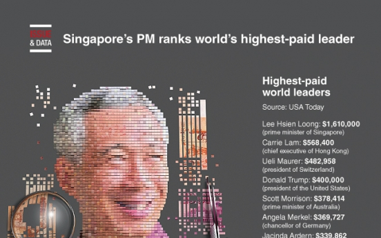 [Graphic News] Singapore's PM ranks world's highest-paid leader