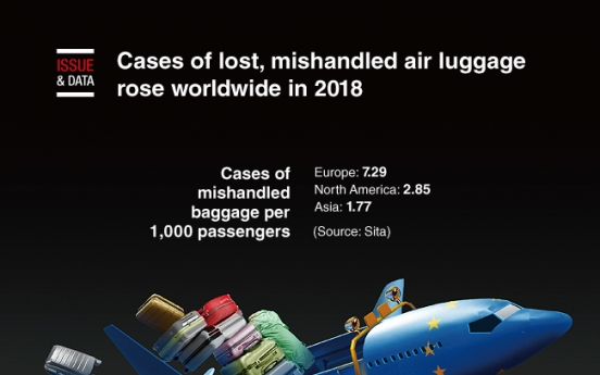 [Graphic News] Cases of lost, mishandled air luggage rose worldwide in 2018