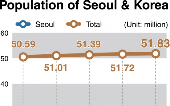 [News Focus] Seoul population falls to level of mid-1980s