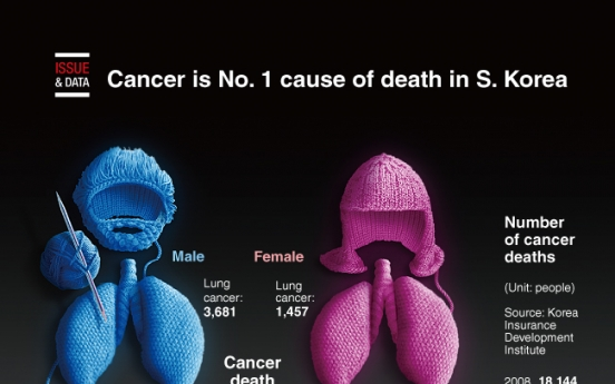 [Graphic News] Cancer is No. 1 cause of death in S. Korea