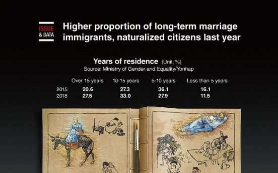 [Graphic News] Higher proportion of long-term marriage immigrants, naturalized citizens last year