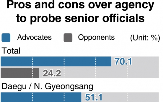 [News Focus] Most Koreans back new entity to investigate prosecutors: poll