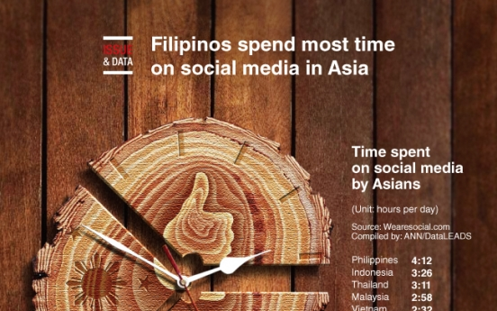 [Graphic News] Filipinos spend most time on social media in Asia