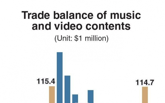 Buoyed by BTS, trade surplus of music-related sectors recovers to pre-2016 level