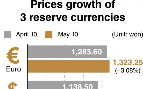 [News Focus] Weak currency prompts fears of capital flight