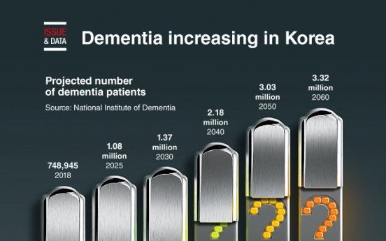 [Graphic News] Dementia increasing in Korea