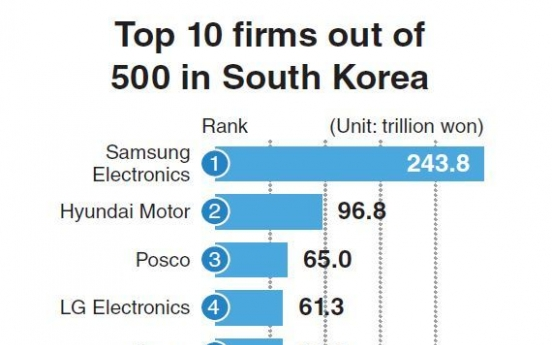Korea's top 500 companies list welcomes 38 new players