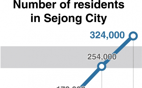 [News Focus] Surging Sejong population appeals to mega-shopping malls, hospitals