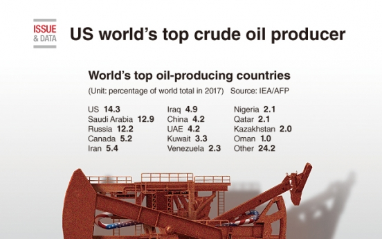 [Graphic News] US world's top crude oil producer