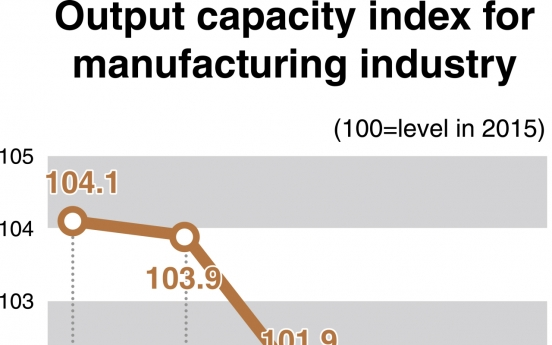 [News Focus] Manufacturers' production capacity slides to mid-2016 levels: index