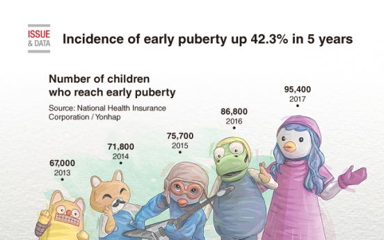 [Graphic News] Incidence of early puberty up 42.3% in 5 years