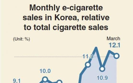 [Monitor] E-cigarette sales on the rise in Korea