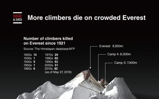 [Graphic News] More climbers die on crowded Everest