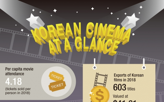 Did you know? Five facts about Korean cinema