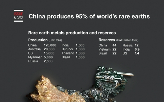 [Graphic News] China produces 95% of world's rare earths