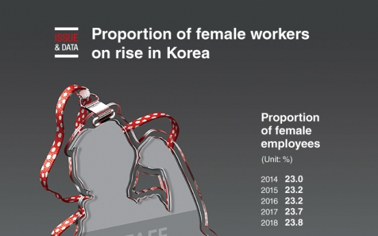 [Graphic News] Proportion of female workers on rise in Korea