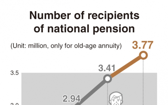 [News Focus] No pension at 65? Will payouts be delayed as Korea's population ages?