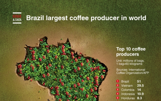 [Graphic News] Brazil largest coffee producer in world