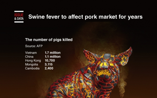 [Graphic News] Swine fever to affect pork market for years