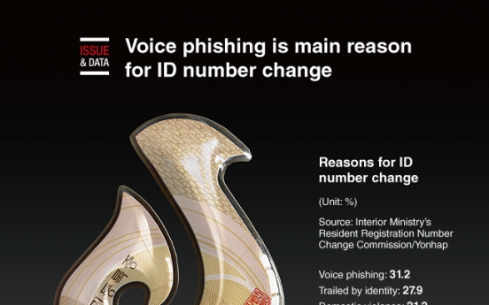 [Graphic News] Voice phishing is main reason for ID number change