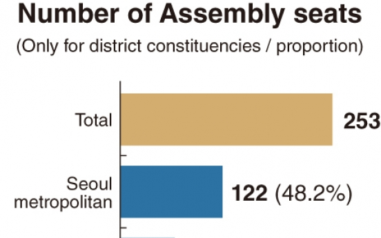 [News Focus] Will Democratic Party defend its 82 seats in capital area?