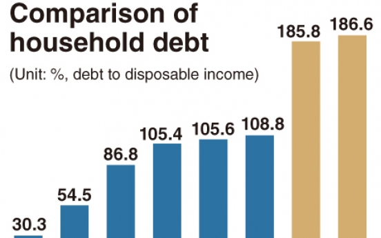 [News Focus] Korea's household debt-to-income to top 200%
