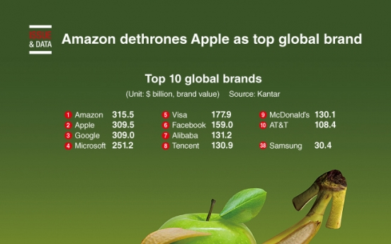 [Graphic News] Amazon dethrones Google as top global brand