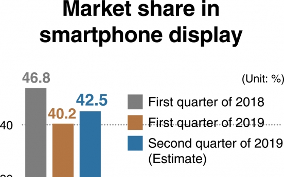 [Monitor] Samsung Display maintains lead in smartphone display market