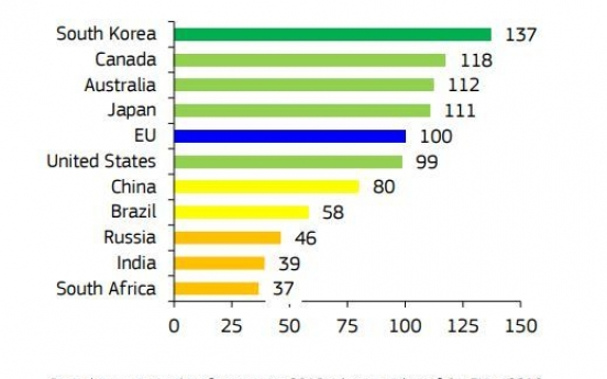 S. Korea retains top spot on EU innovation list