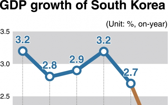 [News Focus] Korea's 2019 growth may fall to 10-year low