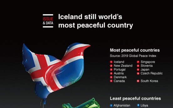 [Graphic News] Iceland still world's most peaceful country