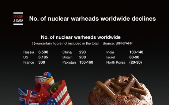 [Graphic News] No. of nuclear warheads worldwide declines