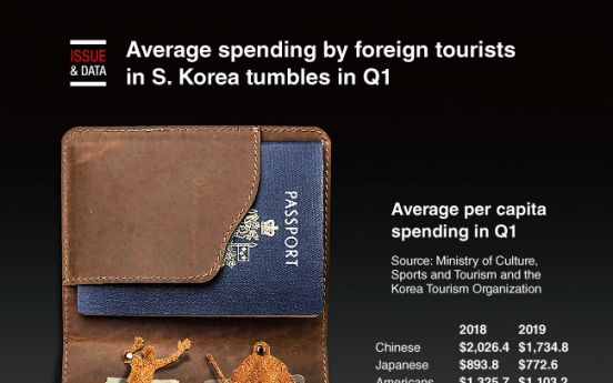 [Graphic News] Average spending by foreign tourists in S. Korea tumbles in Q1