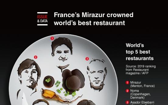 [Graphic News] France's Mirazur crowned world's best restaurant