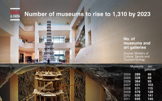 [Graphic News] Number of museums to rise to 1,310 by 2023