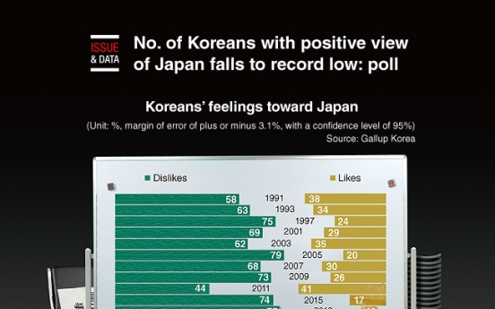 [Graphic News] No. of Koreans with positive view of Japan falls to record low: poll