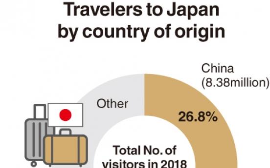 [Monitor] Koreans make up 24.1% of Japan visitors: data