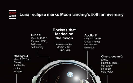 [Graphic News] Lunar eclipse marks Moon landing's 50th anniversary