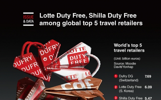 [Graphic News] Lotte Duty Free, Shilla Duty Free among global top 5 travel retailers