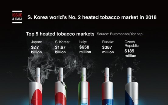 [Graphic News] S. Korea world's No. 2 heated tobacco market in 2018