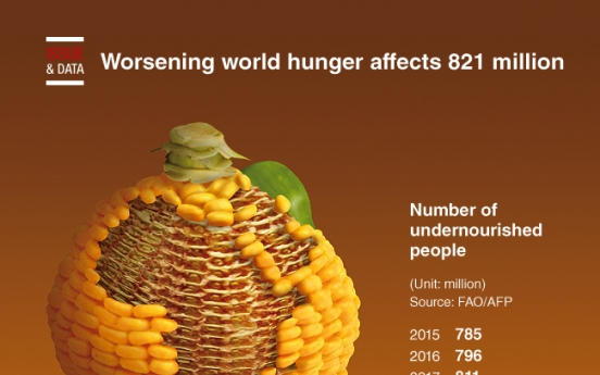 [Graphic News] Worsening world hunger affects 821 million