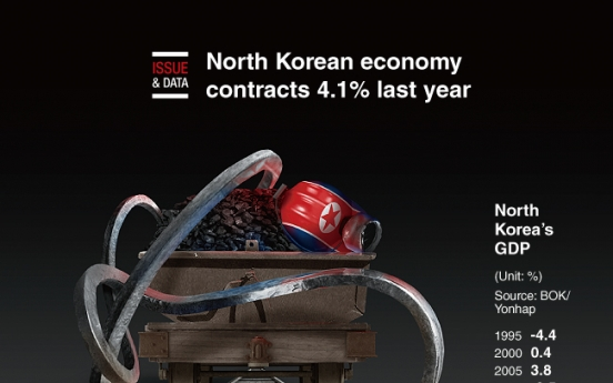 [Graphic News] North Korean economy contracts 4.1% last year