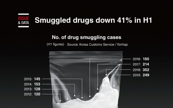 [Graphic News] Smuggled drugs down 41% in H1